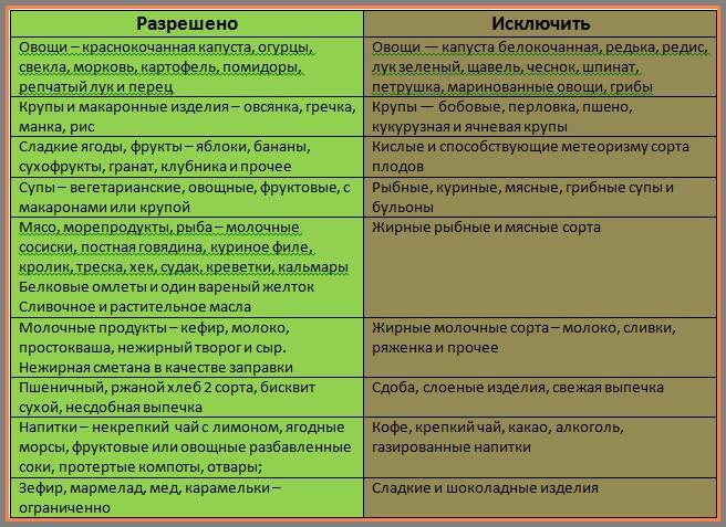 Диета 5 при гепатите с таблица